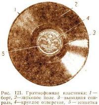 Создание первой граммофонной пластинки